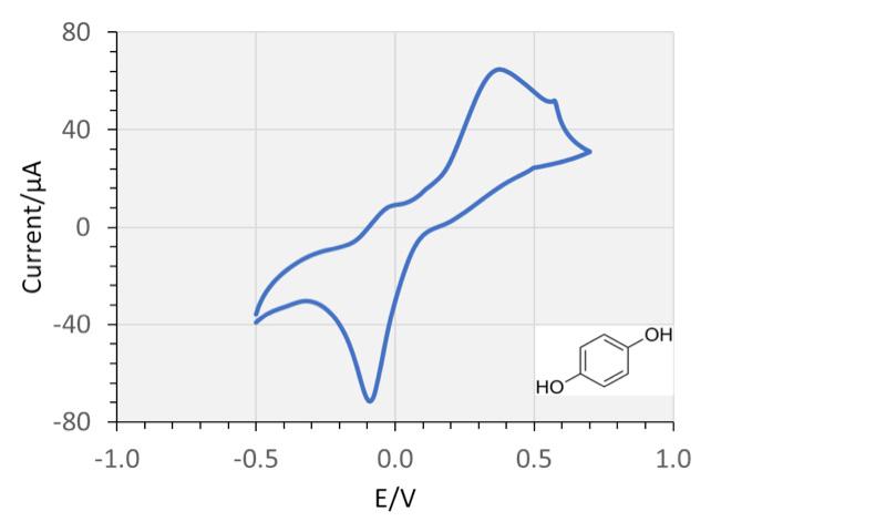 electro chemistry diagram 1
